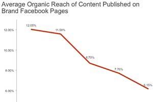 #SocialSkim: Social Ad Spend Evolves, Hyperlapse for Marketing, Better Twitter Search, More!