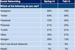 #SocialSkim: Facebook Interest Lists, Pinterest Picks, Socnets Teens Like, More!