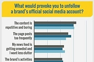 #SocialSkim: Facebook Topic Data, Where to Post Various Video Types, Why People Unfollow, More!