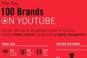 #SocialSkim: YouTube's 360° Video Ads, 11 Plus More Stories in This Week's Roundup