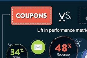 Discounting in the Digital Age [Infographic]