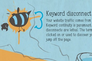 11 Common Website Conversion Killers [Infographic]