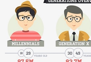 The Psychology of Successfully Marketing to Millennials [Infographic]