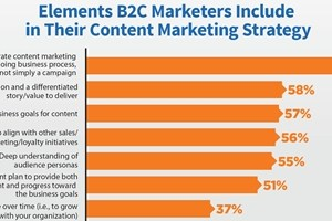 2017 B2C Content Marketing Benchmarks, Budgets, and Trends