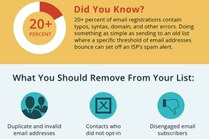 Keep It Clean: The Importance of Email-List Hygiene [Infographic]