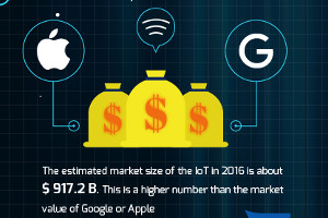 The Internet of Things: What It Is, How We Use It, and What's Ahead [Infographic]