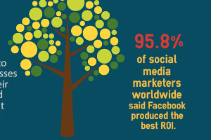 Social Media for E-Commerce Marketing [Infographic]