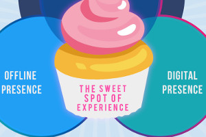 The Ultimate Restaurant Marketing Guide [Infographic]