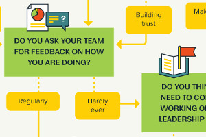 What Makes a Good Boss? Follow This Flowchart to Find Out [Infographic]
