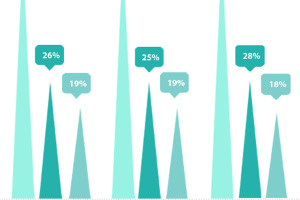 Your Guide to Email-Open Statistics on Mobiles [Infographic]