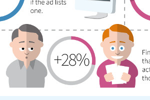 How Direct Mail Is Winning in the Age of the Internet [Infographic]