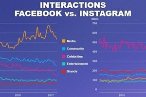 #SocialSkim: Facebook Bets Big on Original Shows, Instagram as New LinkedIn: 12 Stories This Week