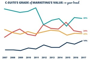 2017 Marketing Performance Benchmarks and Trends [Infographic]