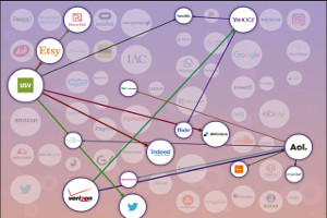 The Tangled Web of the Digital Giants [Interactive Infographic]