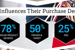 How Millennials Are Changing the Shopping Landscape [Infographic]