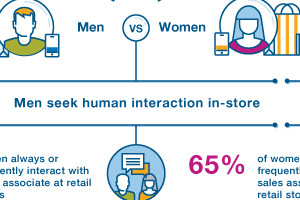 How In-Store Tech Use and Preferences Differ by Gender [Infographic]