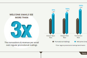 The Indispensable Welcome Email [Infographic]