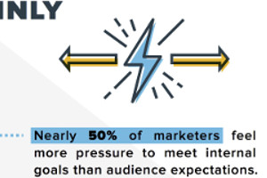 Marketers' Top 5 Challenges and How to Overcome Them [Infographic]