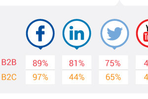 Trends in Social Media Marketing: B2B vs. B2C [Infographic]