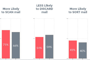 Five Direct Mail Myths About Millennials [Infographic]