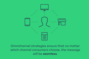 Omnichannel Versus Multichannel Marketing: What's the Difference? [Infographic]