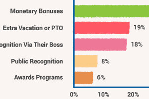 Valuable Employee-Recognition Tips [Infographic]