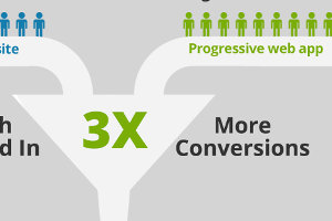 Progressive Web Apps: What They Are and How They Can Outperform Traditional Apps [Infographic]