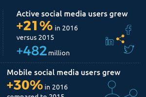 Digital and Social Stats in 2017: A Snapshot [Infographic]
