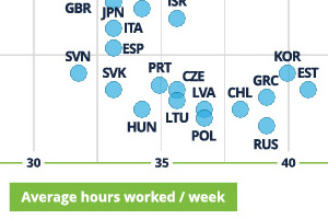 Do More Working Hours Equal a Healthier Economy? [Infographic]