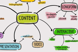 Your Three-Step Road Map to Creating Viral Content [Infographic]