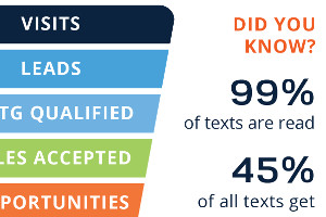 Five Essential Tips for Successful SMS Lead Generation [Infographic]