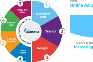 What's Coming Up? Online Advertising Trend Predictions for 2018 [Interactive Infographic]