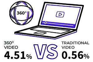 360 Degrees of Success: 360 Video vs. Regular Video [Infographic]