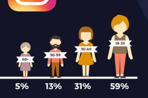 How Do Different Age Groups Consume Online Content? [Infographic]