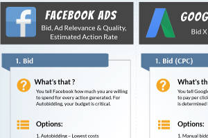 Facebook vs. Google: AdRank Auction Factors [Infographic]