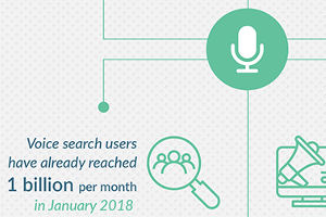 Tips to Optimize Your Results for Voice Search [Infographic]