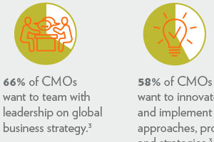 How Marketers Can Be Strategic Influencers, and Why Their Input Is Key for Companies [Infographic]