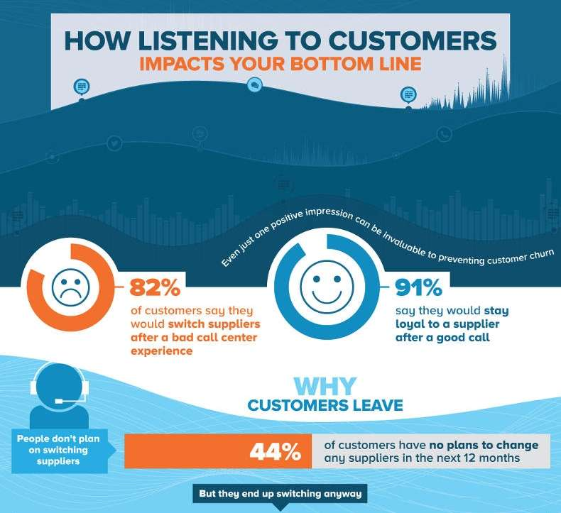 Why Customers Leave—and How You Can Keep Them [Infographic]