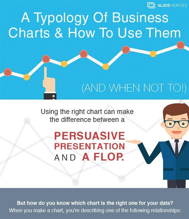 How to Use the Right Charts and Graphs for Your Data [Infographic]