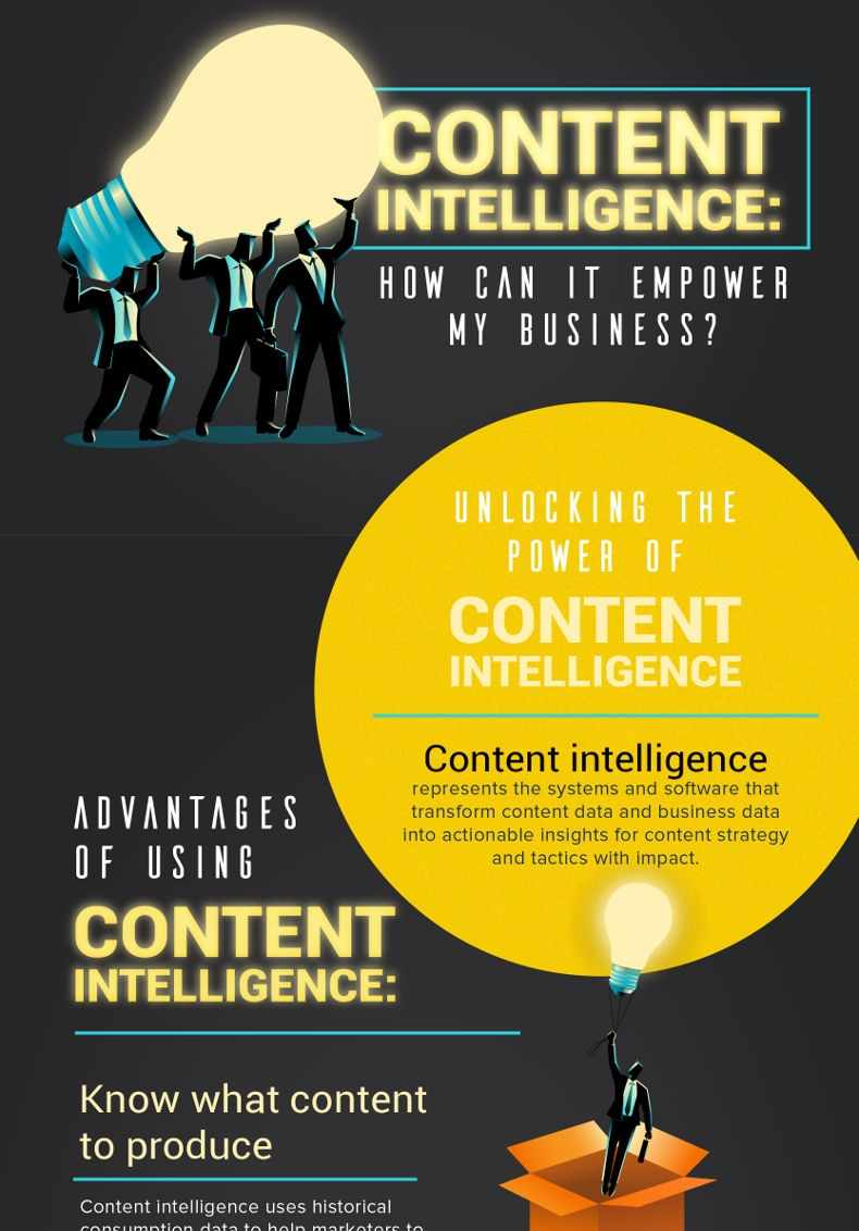 How Content Intelligence Can Empower Your Business [Infographic]