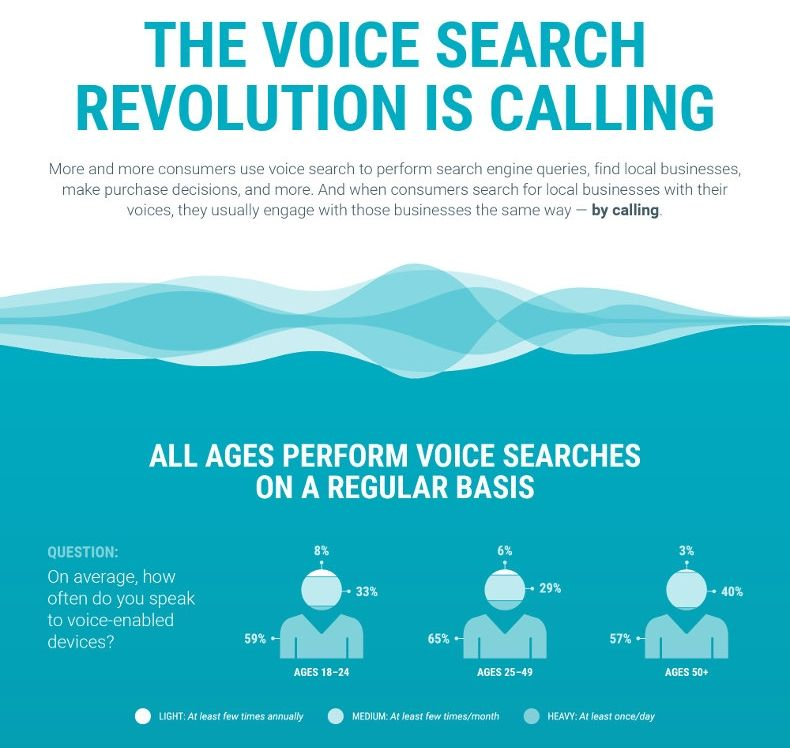 How Voice Search Can Drive Phone Calls to Your Business [Infographic]