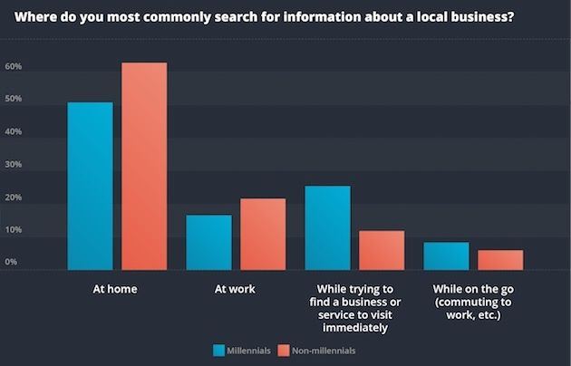How Local Businesses Should Be Marketing in 2019