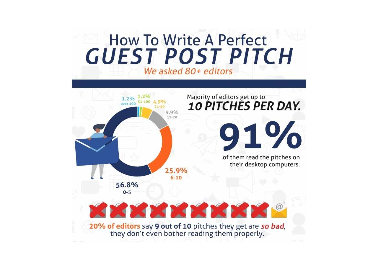 How to Write a Guest Post Pitch Editors Will Accept | Infographic