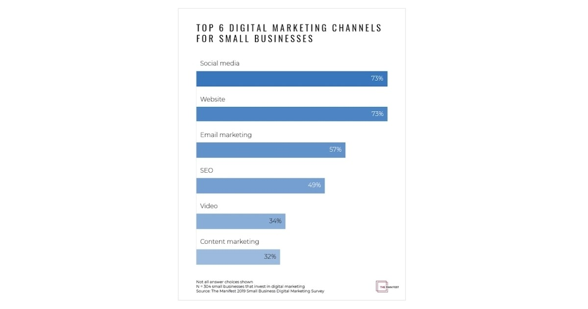 Image for The Six Most Popular Digital Marketing Channels With Small Businesses