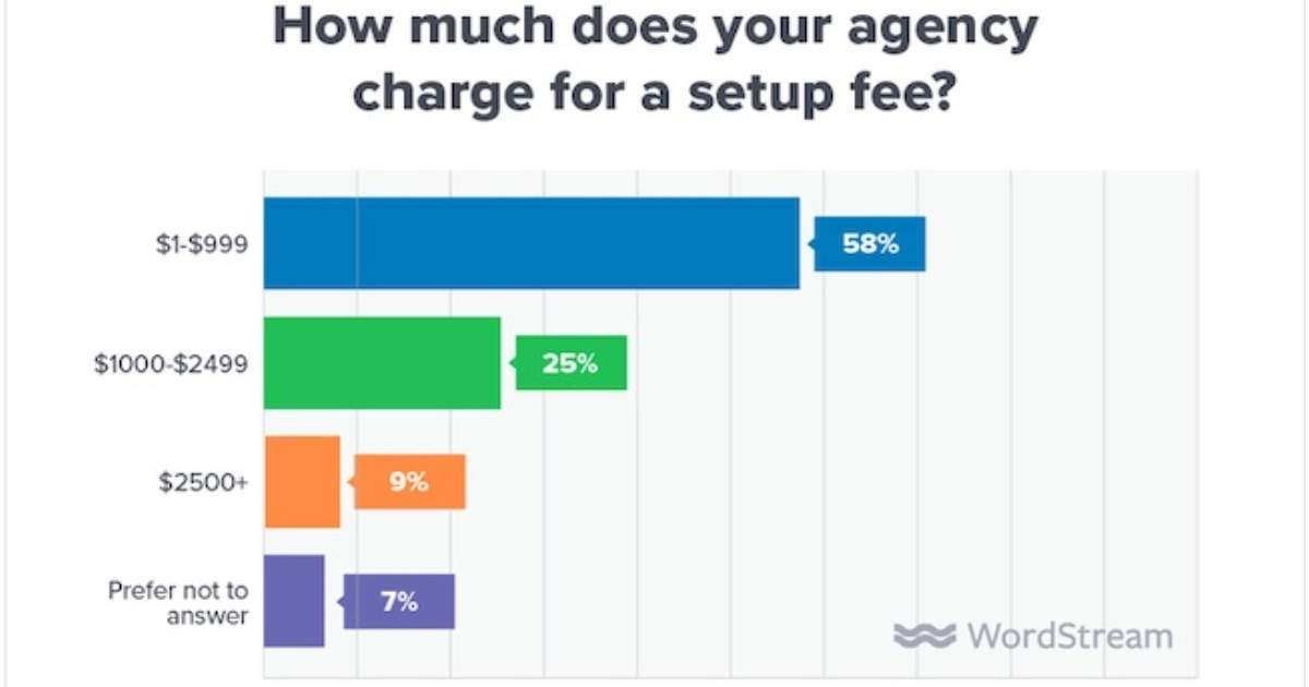Image for Agency Pricing Trends for Paid Search Services