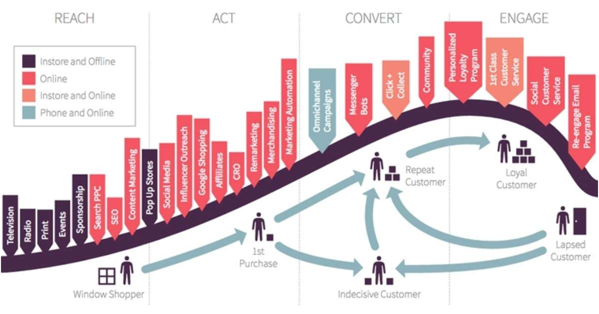 Image for Forget the Funnel: Join the Buyer's Journey With Lifecycle Marketing Instead