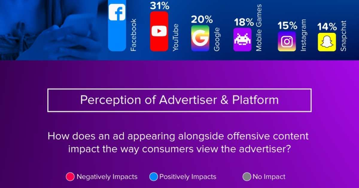 The Online Platforms With the Greatest Amount of Offensive Content [Infographic]