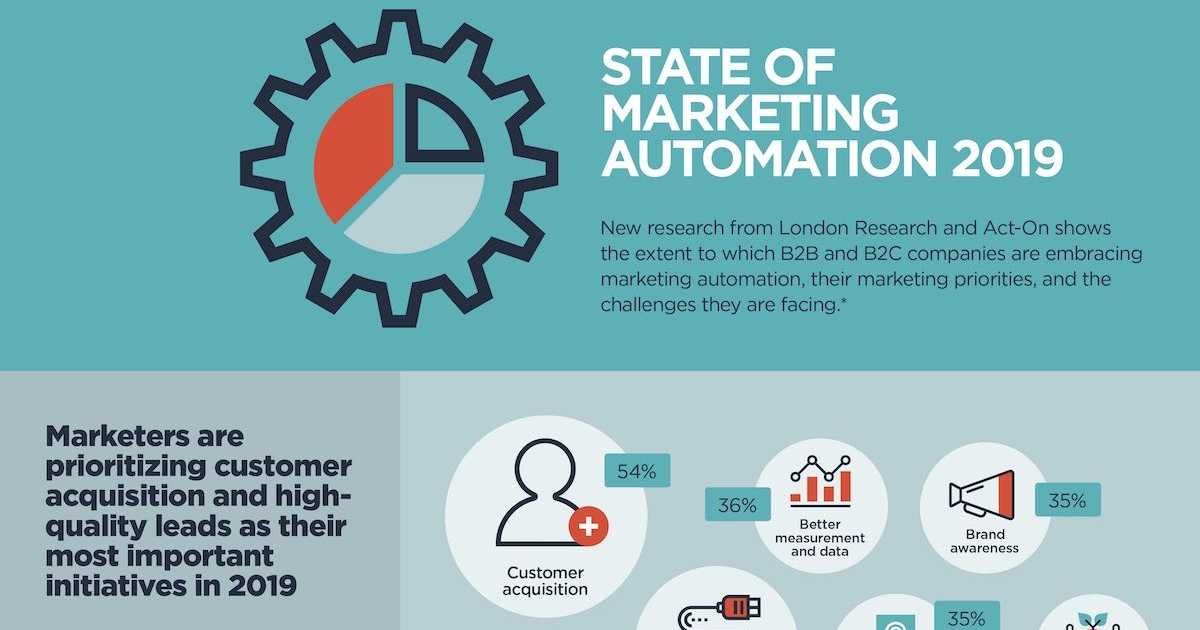 The State of Marketing Automation in 2019 [Infographic]