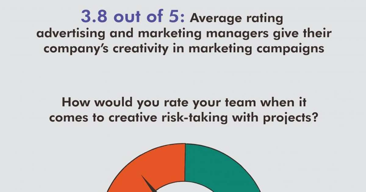 Do Marketers Take Enough Creative Risks?