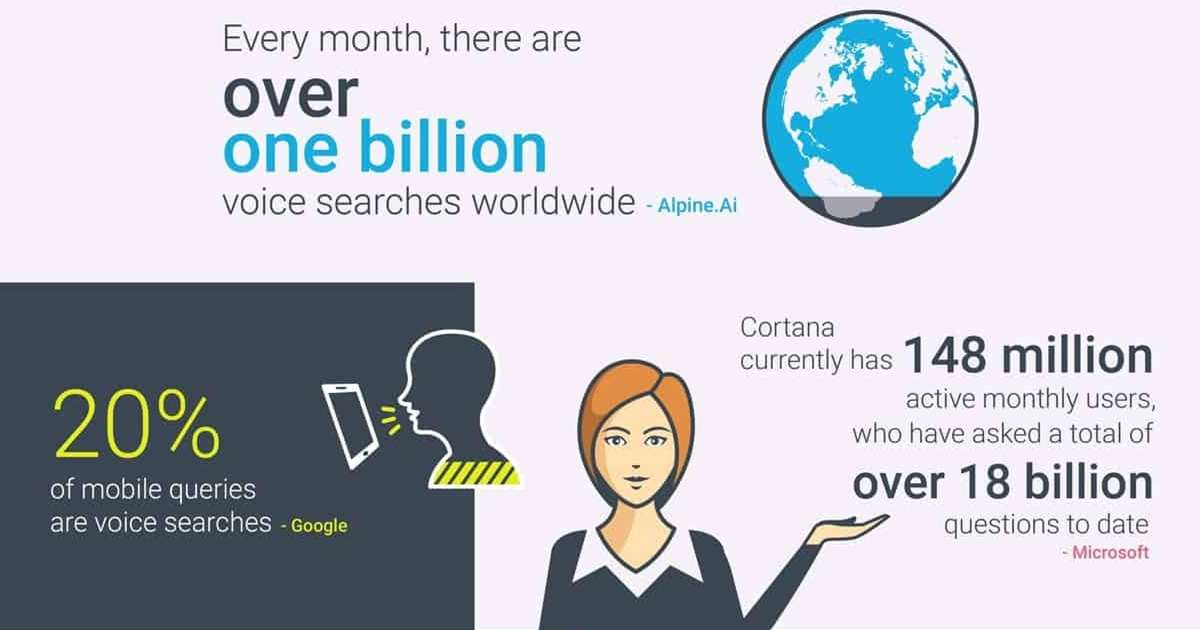 Voice Search Stats Compilation: 2019 [Infographic]
